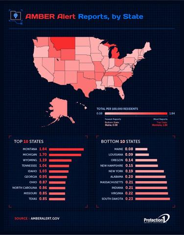 Michigan ranks no. 2 with most AMBER Alerts