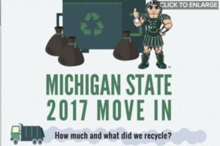 MSU starts the school year green