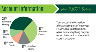 Interest rate is determined by your credit score