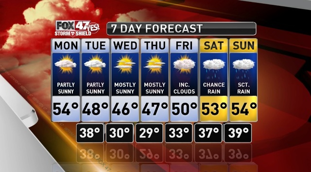 High temperatures return to the mid 50s today